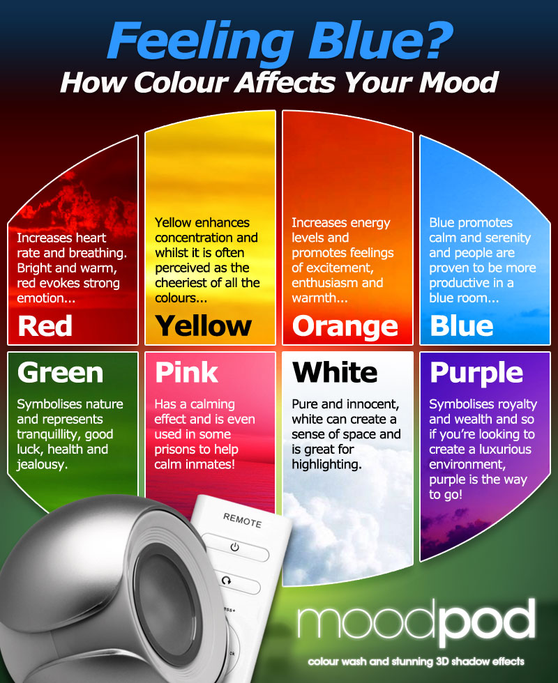 Colour Mood feeling blue? how colour affects your mood